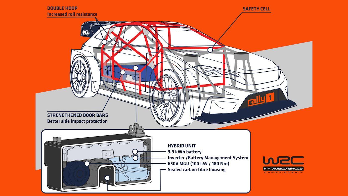 hybrid WRC autok